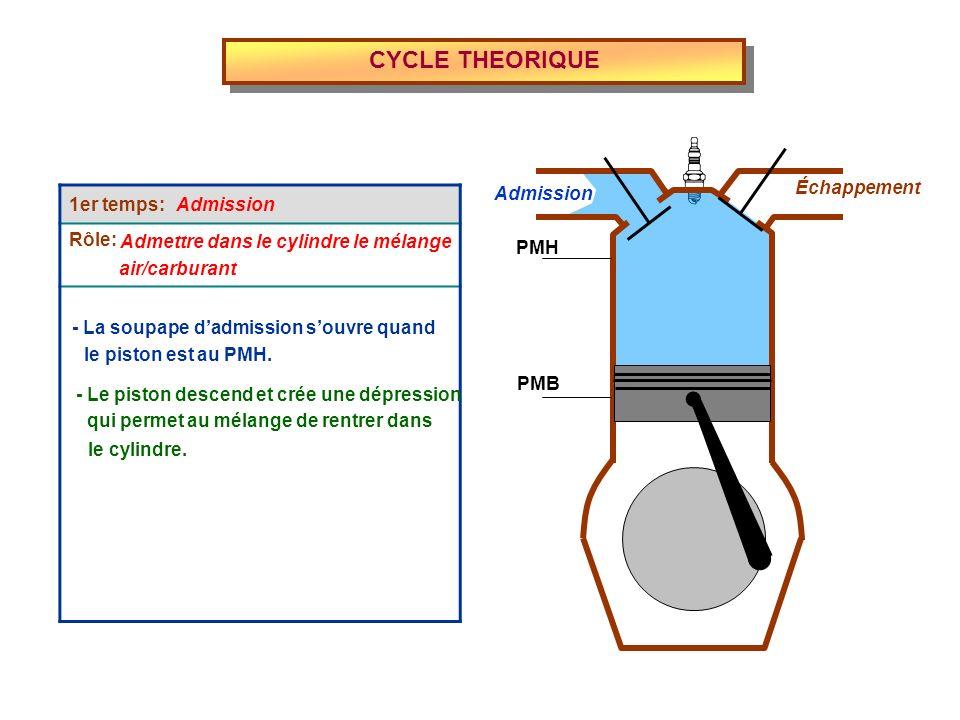 CYCLE THEORIQUE Admission Échappement PMH PMB 1er temps: Rôle: Admettre dans le cylindre le mélange - La soupape dadmission souvre quand air/carburant le piston est au PMH.