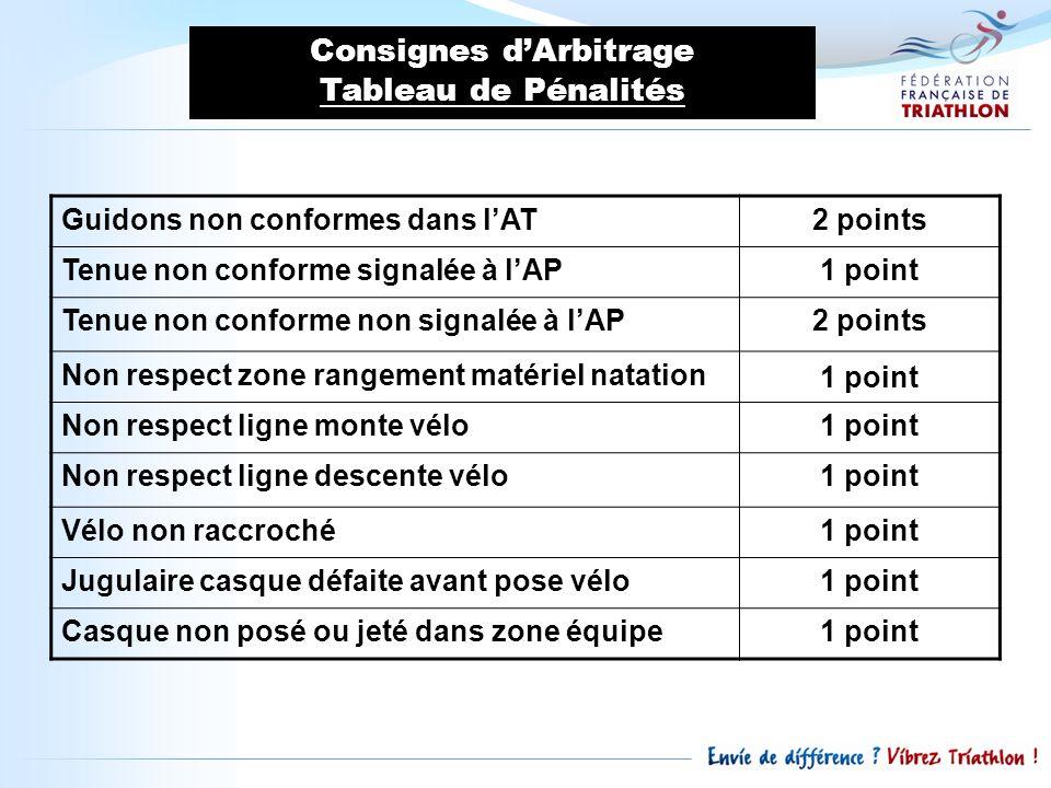 Consignes dArbitrage Tableau de Pénalités Guidons non conformes dans lAT2 points Tenue non conforme signalée à lAP1 point Tenue non conforme non signa