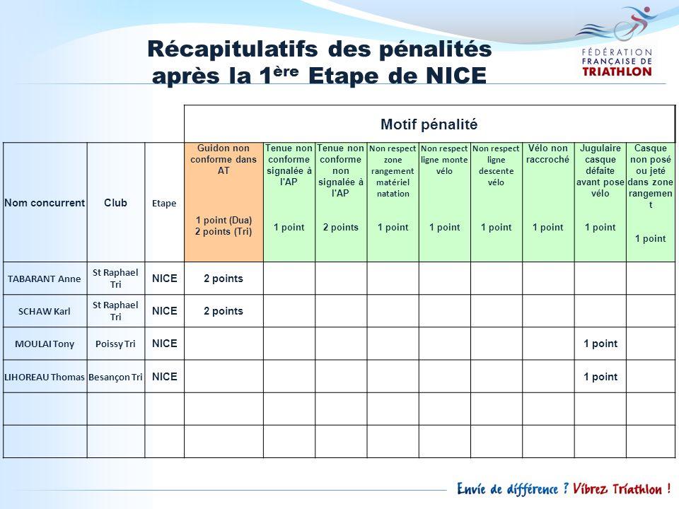 Classements généraux avant létape Classements des clubs après la 1ère étape du Grand Prix 2011 Clubs MasculinsClubs Féminins 1.