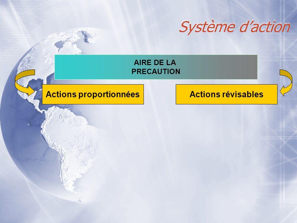 Système daction AIRE DE LA PRECAUTION Actions proportionnéesActions révisables