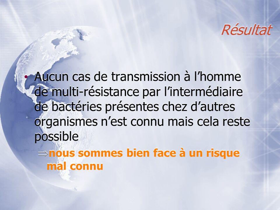 Résultat Aucun cas de transmission à lhomme de multi-résistance par lintermédiaire de bactéries présentes chez dautres organismes nest connu mais cela