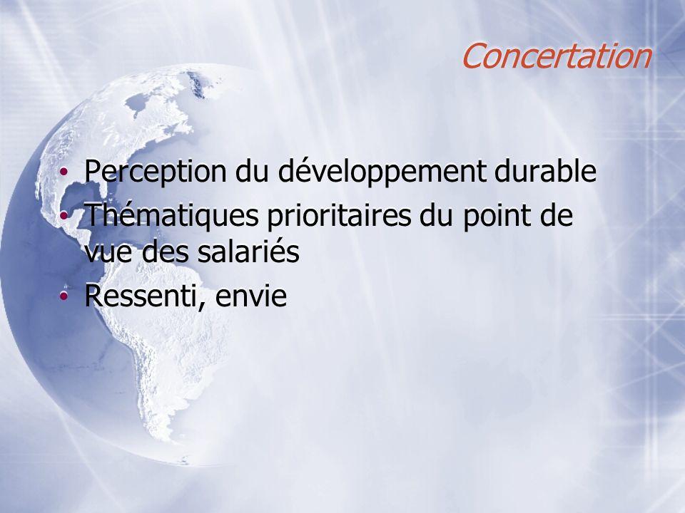 Concertation Perception du développement durable Thématiques prioritaires du point de vue des salariés Ressenti, envie Perception du développement dur