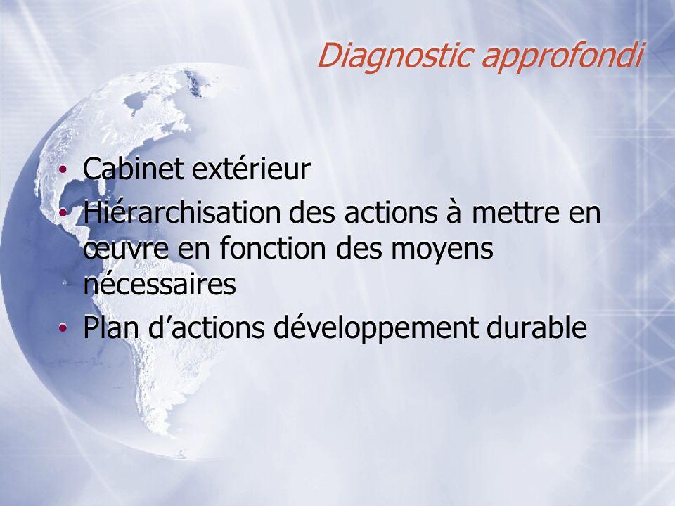 Diagnostic approfondi Cabinet extérieur Hiérarchisation des actions à mettre en œuvre en fonction des moyens nécessaires Plan dactions développement d