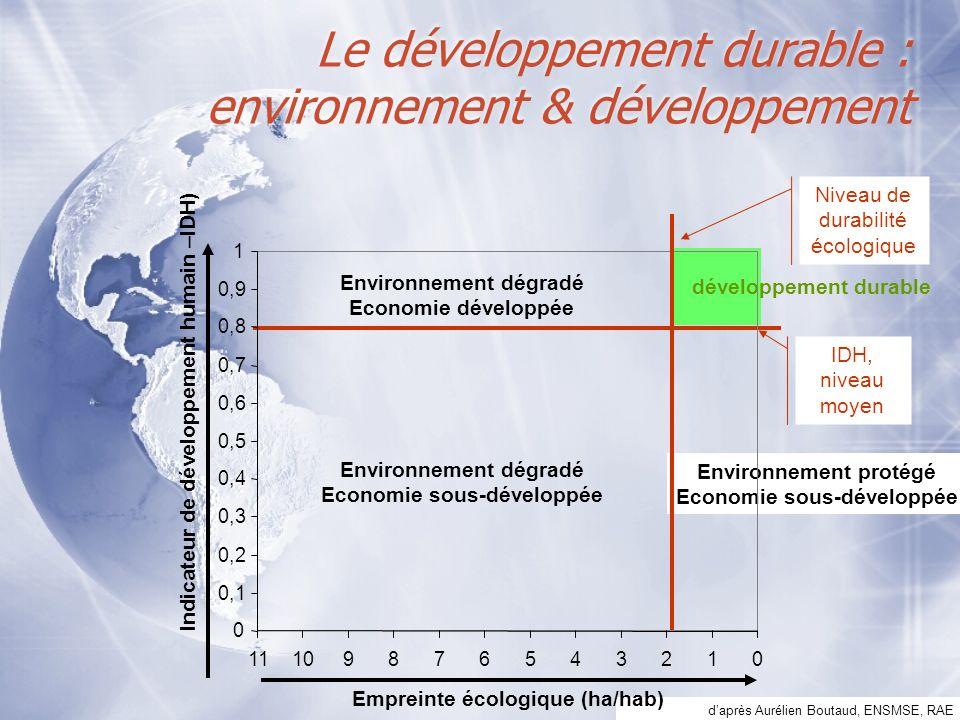 Le développement durable : environnement & développement daprès Aurélien Boutaud, ENSMSE, RAE développement durable IDH, niveau moyen Environnement dé