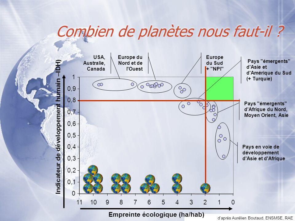 daprès Aurélien Boutaud, ENSMSE, RAE Combien de planètes nous faut-il ? USA, Australie, Canada Europe du Nord et de l'Ouest Europe du Sud +