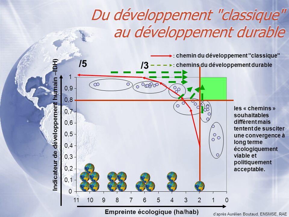 012345678910 Empreinte écologique (ha/hab) 0 0,1 0,2 0,3 0,4 0,5 0,6 0,7 0,8 0,9 1 11 Indicateur de développement humain –IDH) Du développement