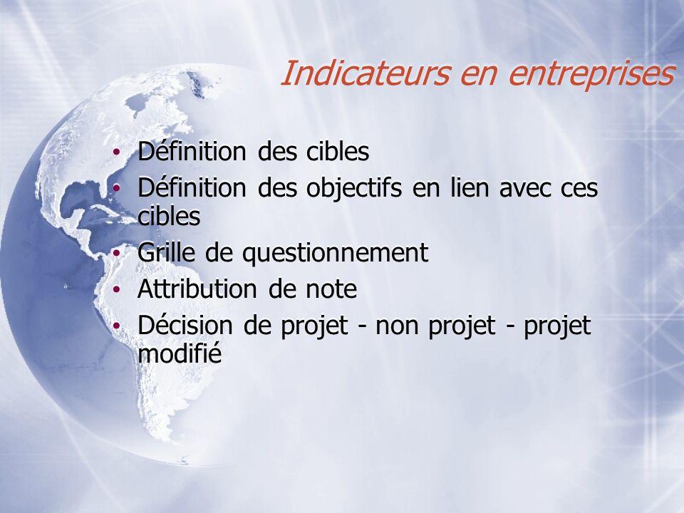 Indicateurs en entreprises Définition des cibles Définition des objectifs en lien avec ces cibles Grille de questionnement Attribution de note Décisio