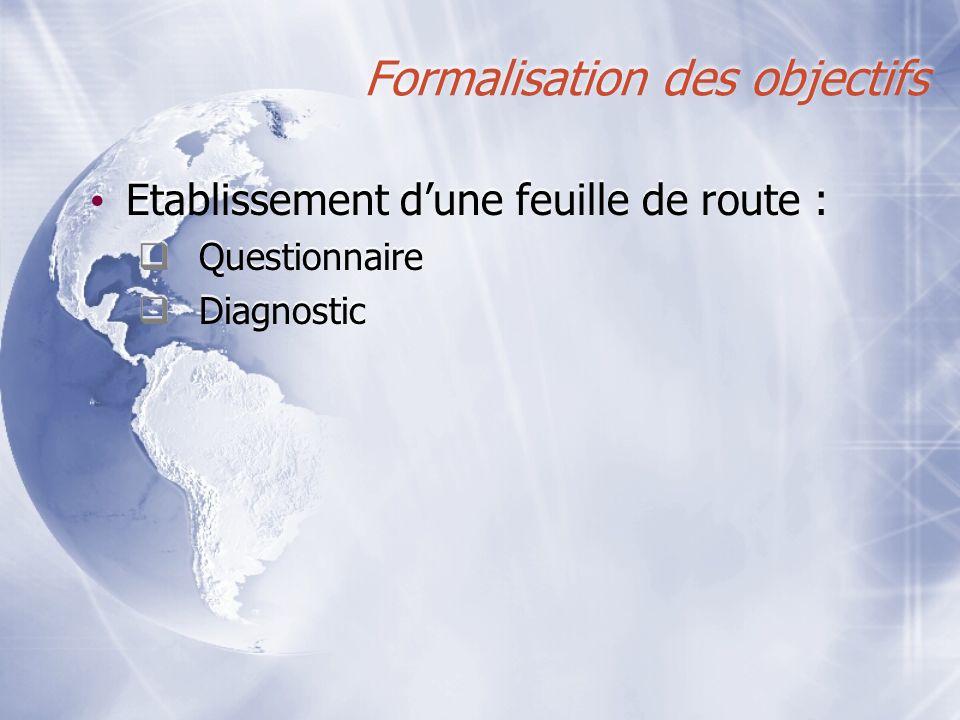 Formalisation des objectifs Etablissement dune feuille de route : Questionnaire Diagnostic Etablissement dune feuille de route : Questionnaire Diagnos