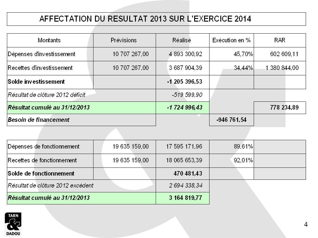 AFFECTATION DE RESULTATS BUDGET SPANC 15
