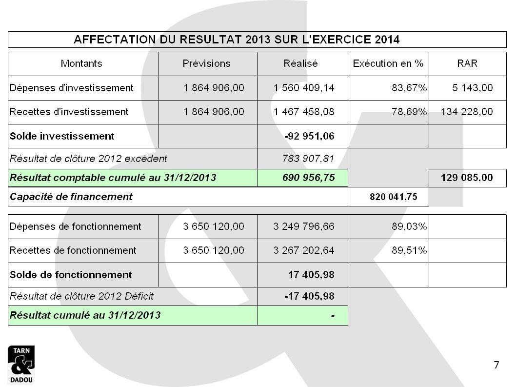 Affectation du résultat 2013 Sur exercice 2014 – Budget Enfance Investissement : Excédent de clôture 820 041,75 Fonctionnement : Résultat de clôture 0 Repris en section dinvestissement du BP 2014 au 001 8