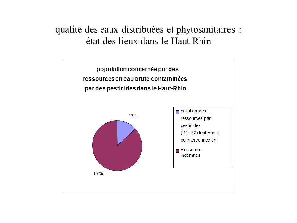 qualité des eaux distribuées et phytosanitaires : état des lieux dans le Haut Rhin 2004 - 2009 : 64514 RESULTATS d ANALYSES de PESTICIDES dans les ouvrages d eau potable du Haut-Rhin 63015; 97,68% 712; 1,10% 424; 0,66% 360; 0,56% Nombre de résultats < seuil de quantification nombre de résultats > seuil de quantif et <=0,05 µg/l nombre de résultats > 0,05 µg/l et <=0,1 µg/l nombre de points > 0,1 µg/l 67 PESTICIDES 243 UGE 770 POINTS DE SURVEILLANCE publics et privés (captages, mélanges de captages, traitements, distribution)