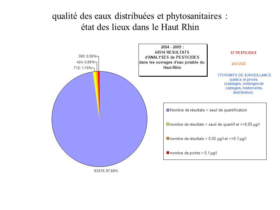 qualité des eaux distribuées et phytosanitaires : état des lieux dans le Haut Rhin 2004 - 2009 : 64514 RESULTATS d'ANALYSES de PESTICIDES dans les ouv