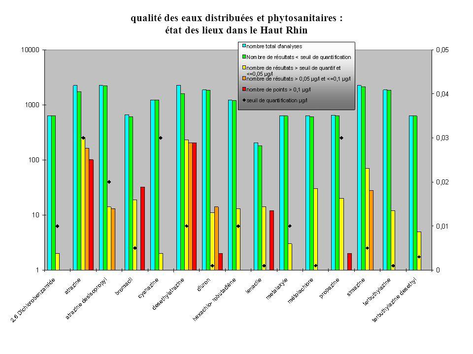 qualité des eaux distribuées et phytosanitaires : état des lieux dans le Haut Rhin