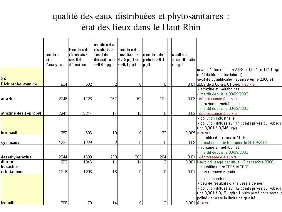 actions sur les aires dalimentation de captages les zones d alimentation des captages d eau potable sont les domaines d intervention adéquats pour intervenir sur les pollutions diffuses 1) des mesures volontaires : les MAET (mesures agro-environnementales territorialisées), les GERPLAN (Plan de Gestion de l Espace Rural et Périurbain), 2) des mesures contraignantes : les ZSCE (zones soumises à contrainte environnementale) sur les aires d alimentation des captages (AAC) prioritaires et des captages Grenelle .