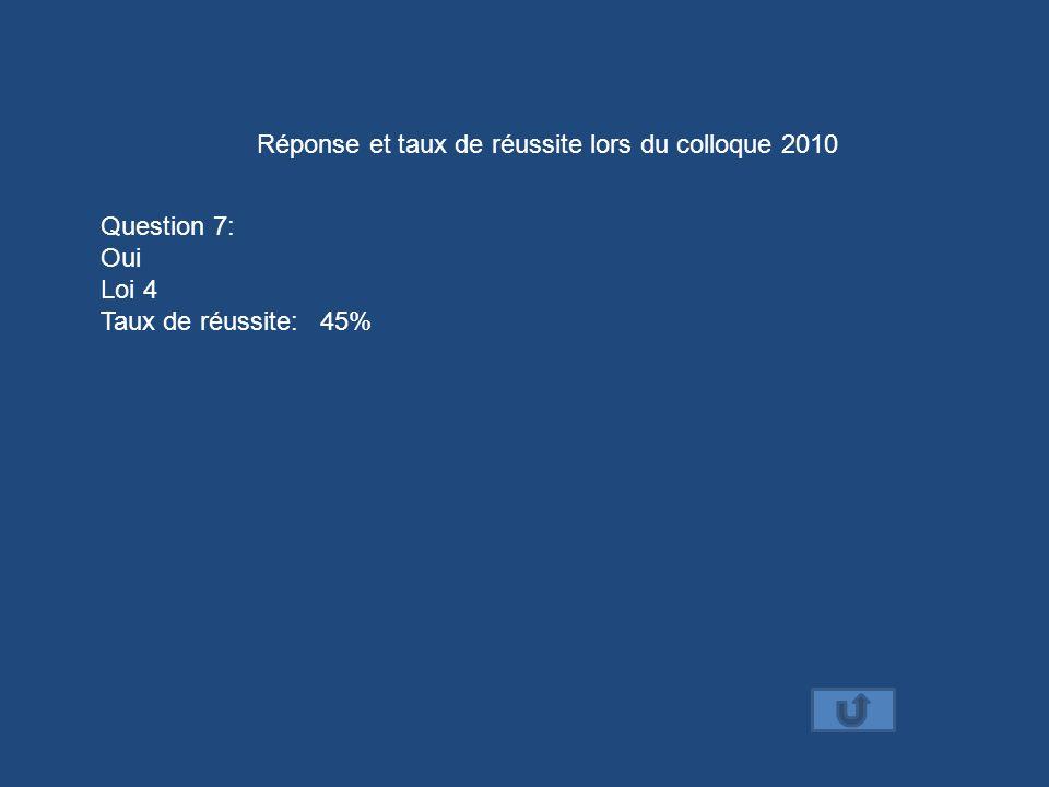 Réponse et taux de réussite lors du colloque 2010 Question 7: Oui Loi 4 Taux de réussite: 45%
