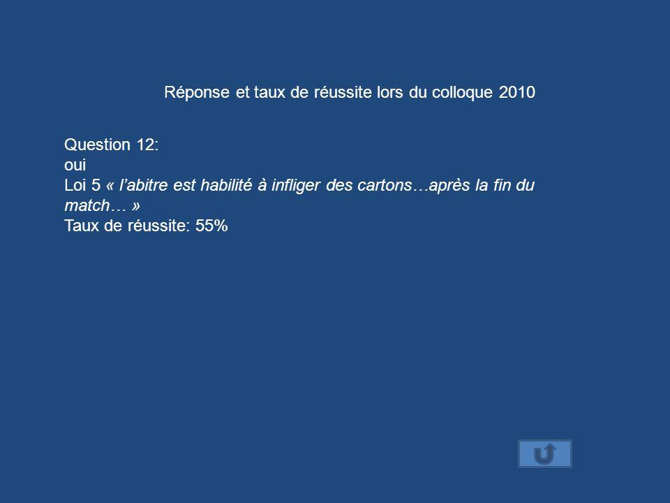 Réponse et taux de réussite lors du colloque 2010 Question 12: oui Loi 5 « labitre est habilité à infliger des cartons…après la fin du match… » Taux d