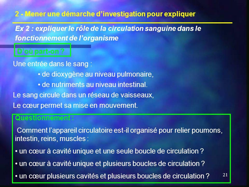 21 2 - Mener une démarche dinvestigation pour expliquer Une entrée dans le sang : de dioxygène au niveau pulmonaire, de nutriments au niveau intestinal.