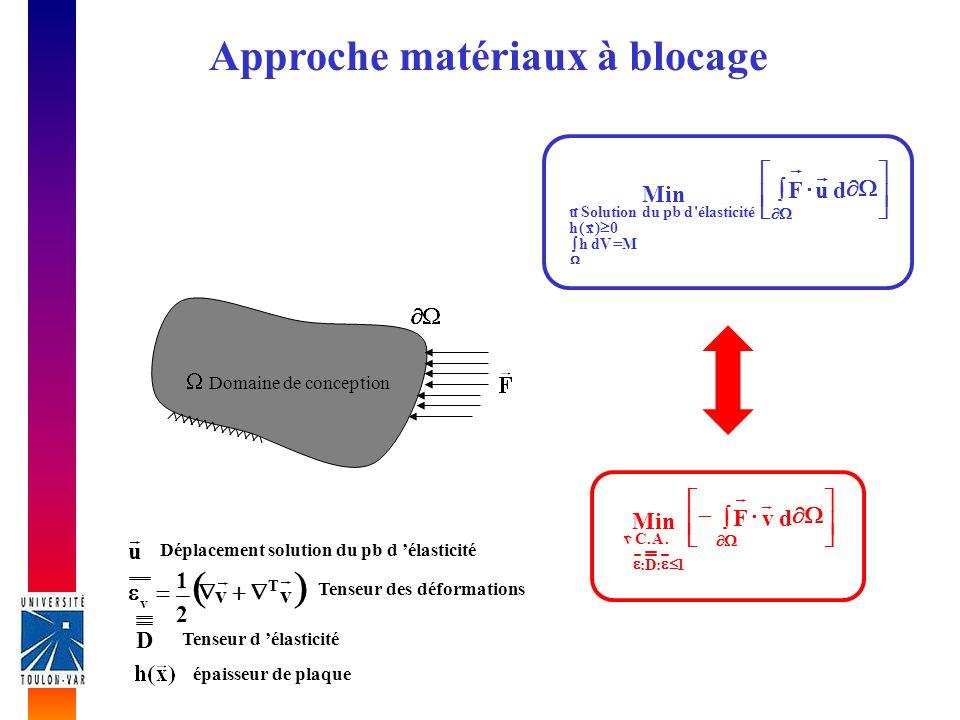 dvF Min 1:D:.A.Cv duF Min MdVh 0)x(h élasticité dpbduSolutionu Approche matériaux à blocage u Déplacement solution du pb d élasticité vv 2 1 T v Tenseur des déformations D Tenseur d élasticité épaisseur de plaque Domaine de conception