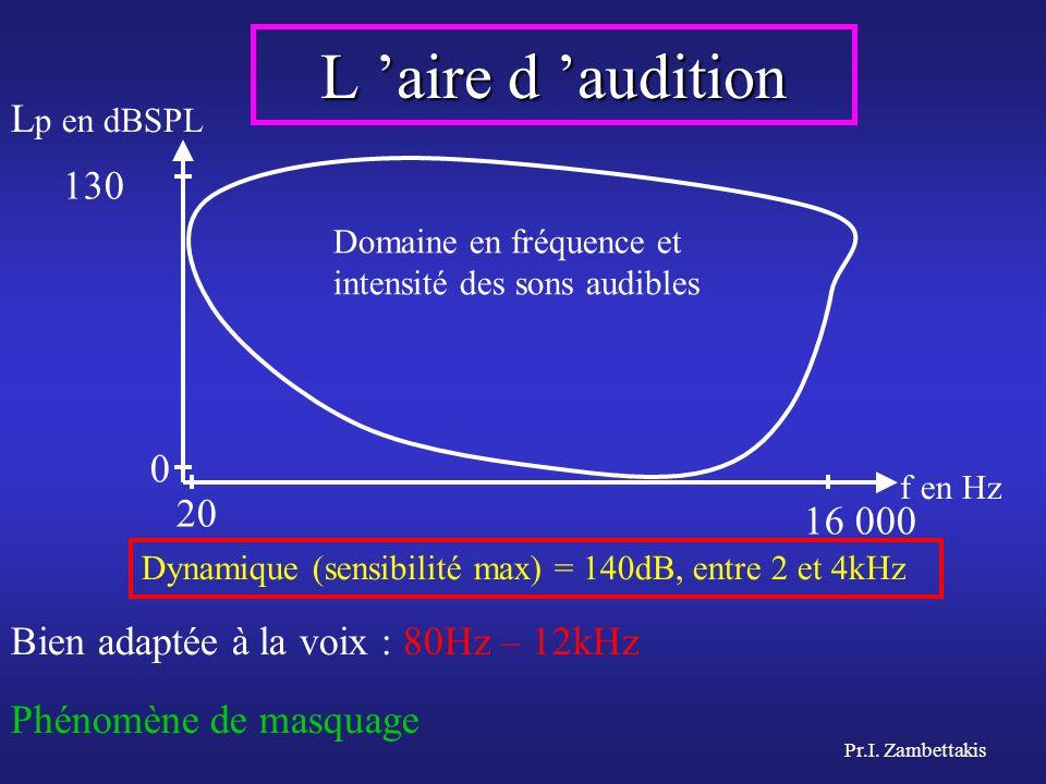 Pr.I. Zambettakis L aire d audition Dynamique (sensibilité max) = 140dB, entre 2 et 4kHz f en Hz Domaine en fréquence et intensité des sons audibles 2
