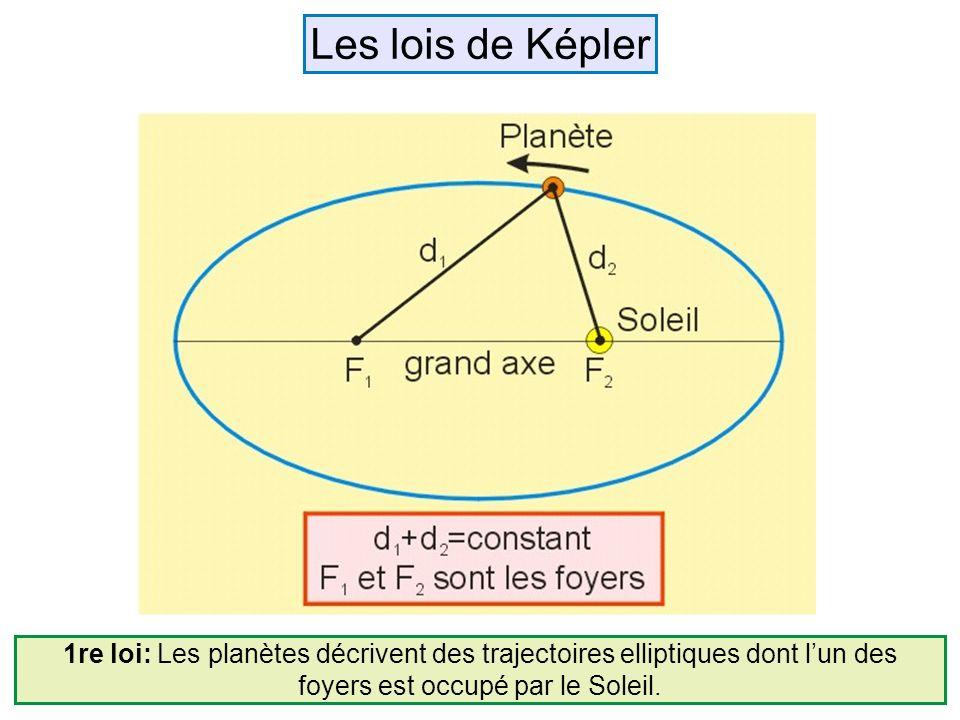 1re loi: Les planètes décrivent des trajectoires elliptiques dont lun des foyers est occupé par le Soleil. Les lois de Képler