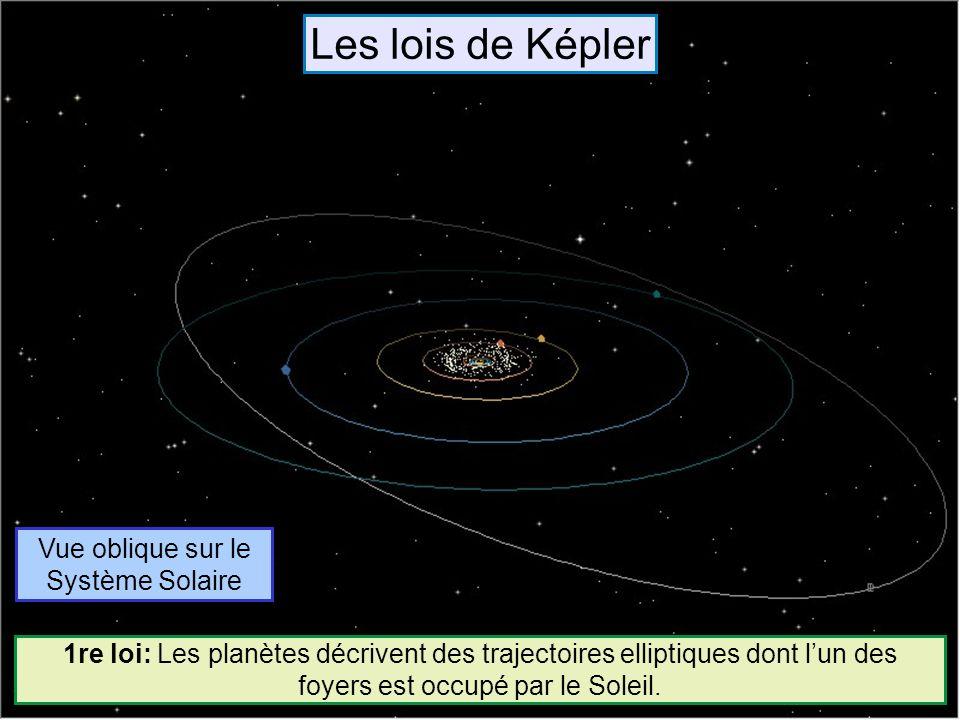 Vue oblique sur le Système Solaire 1re loi: Les planètes décrivent des trajectoires elliptiques dont lun des foyers est occupé par le Soleil. Comparer