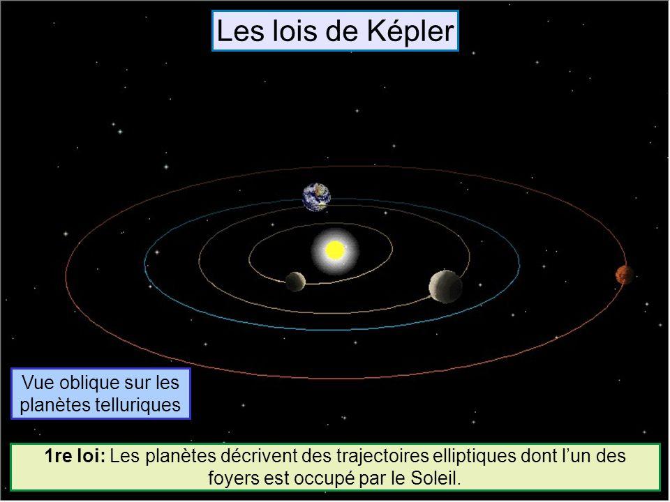 Vue oblique sur les planètes telluriques 1re loi: Les planètes décrivent des trajectoires elliptiques dont lun des foyers est occupé par le Soleil. Le