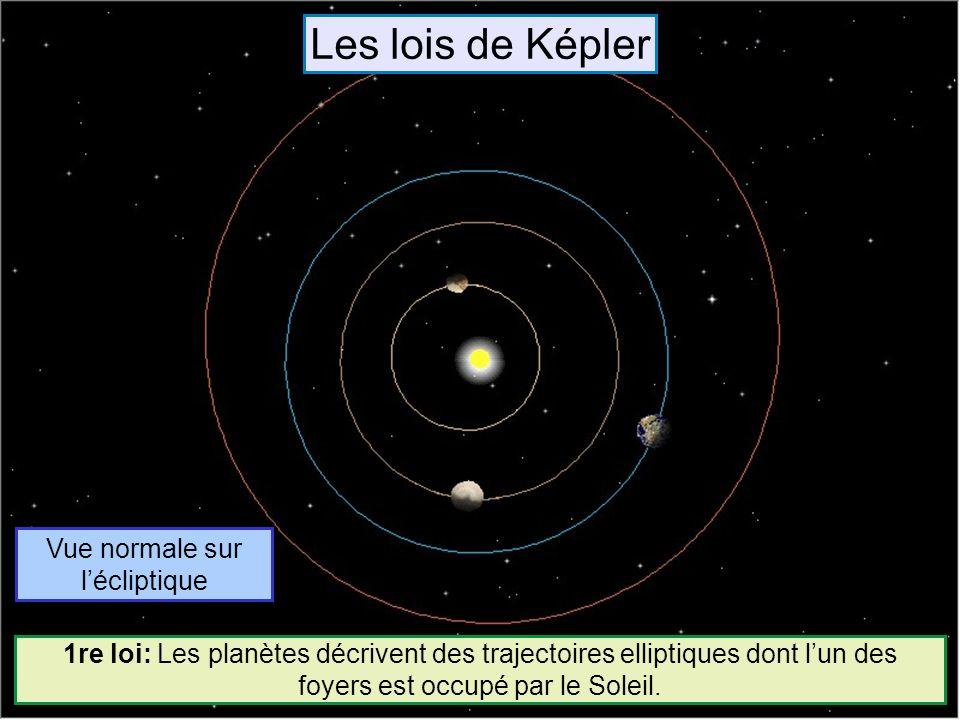 Vue normale sur lécliptique 1re loi: Les planètes décrivent des trajectoires elliptiques dont lun des foyers est occupé par le Soleil. Les lois de Kép