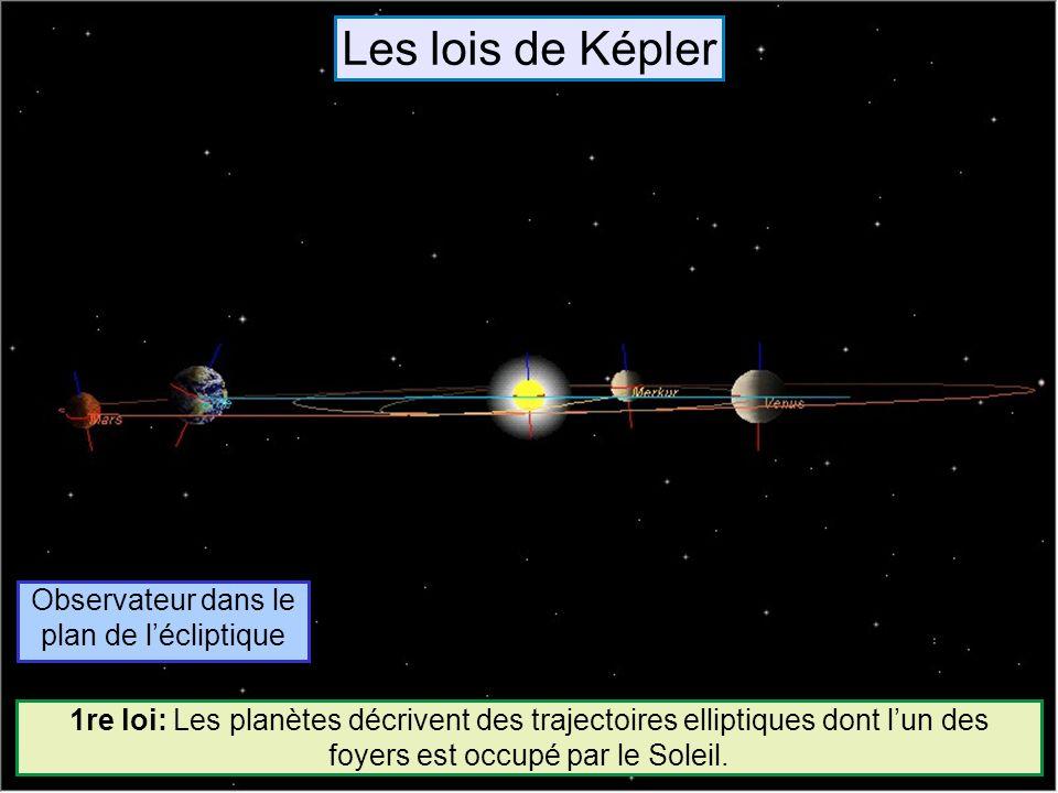 Observateur dans le plan de lécliptique 1re loi: Les planètes décrivent des trajectoires elliptiques dont lun des foyers est occupé par le Soleil. Les