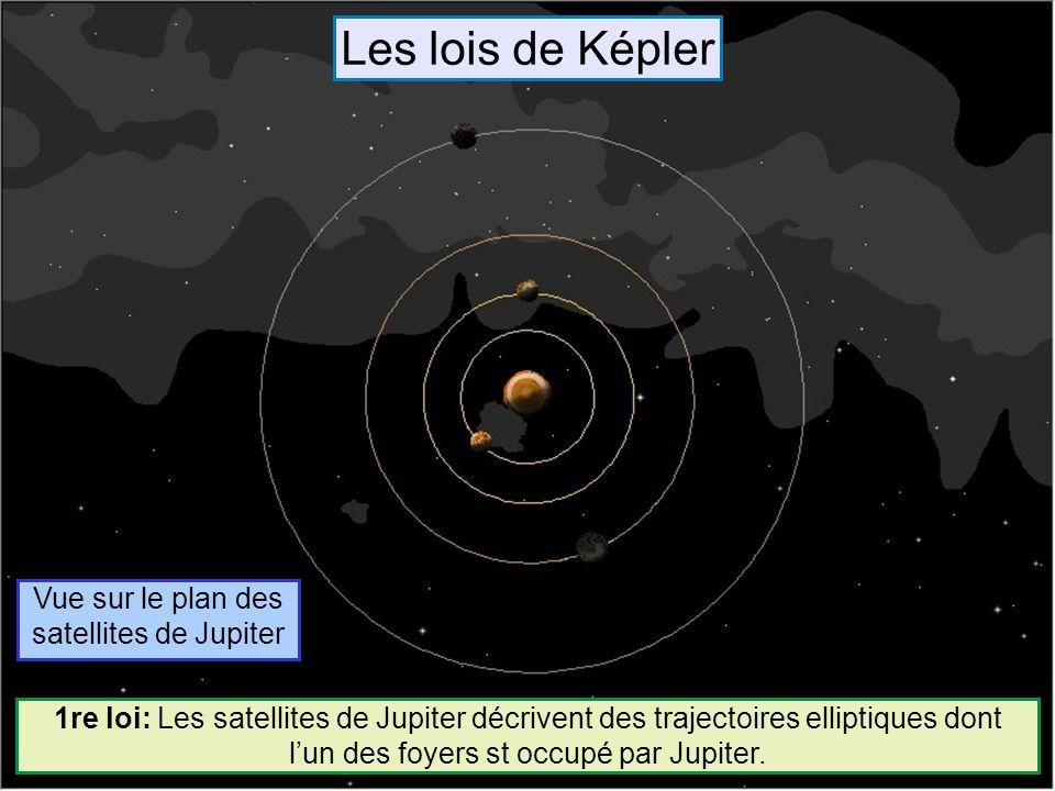 Vue sur le plan des satellites de Jupiter 1re loi: Les satellites de Jupiter décrivent des trajectoires elliptiques dont lun des foyers st occupé par