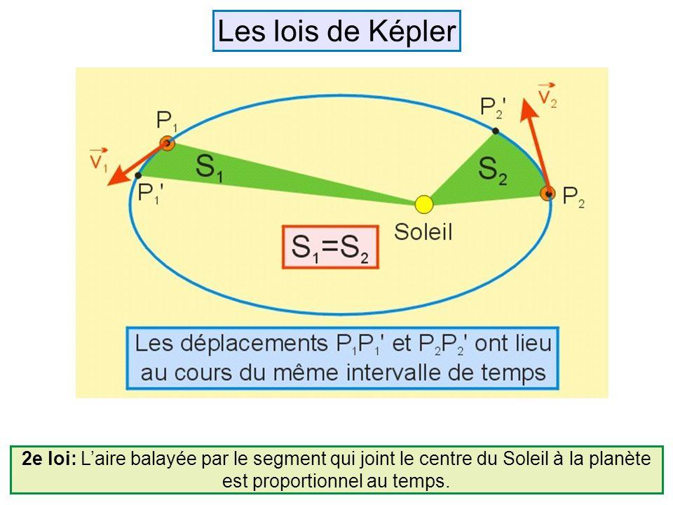 2e loi: Laire balayée par le segment qui joint le centre du Soleil à la planète est proportionnel au temps. Les lois de Képler