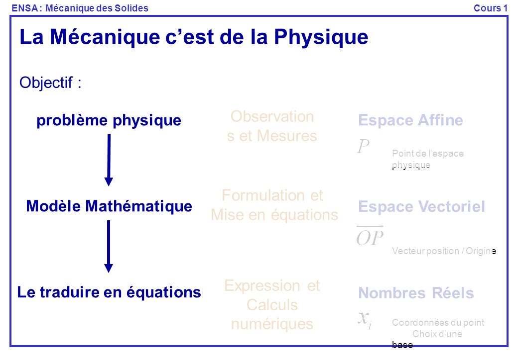 ENSA : Mécanique des SolidesCours 1 La Mécanique cest de la Physique problème physique Modèle Mathématique Le traduire en équations Objectif : Espace