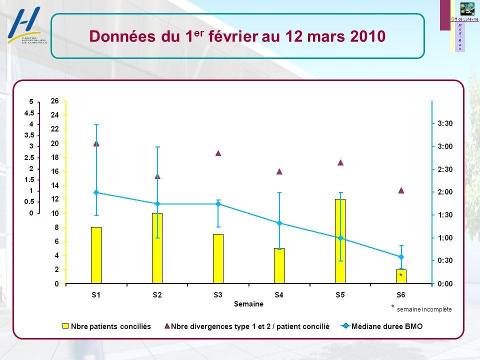 M e d R e c M e d R e c CH de Lunéville Semaine Nbre patients conciliés Nbre divergences type 1 et 2 / patient concilié Médiane durée BMO Données du 1