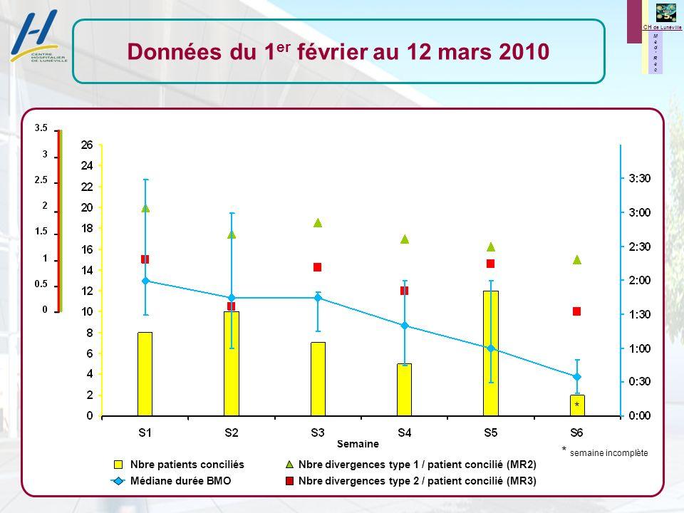M e d R e c M e d R e c CH de Lunéville Données du 1 er février au 12 mars 2010 Nbre patients conciliés Nbre divergences type 1 / patient concilié (MR