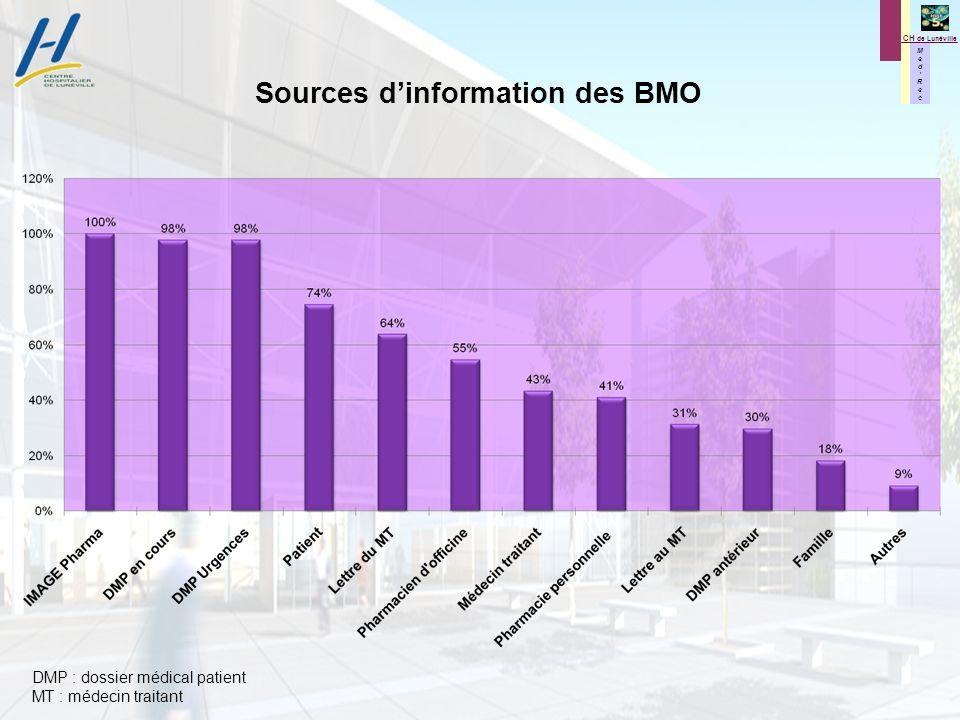 M e d R e c M e d R e c CH de Lunéville DMP : dossier médical patient MT : médecin traitant Sources dinformation des BMO