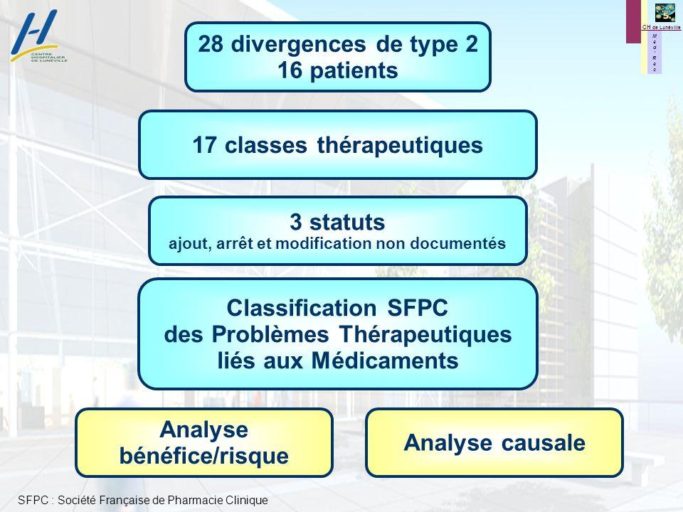 M e d R e c M e d R e c CH de Lunéville 28 divergences de type 2 16 patients 17 classes thérapeutiques 3 statuts ajout, arrêt et modification non docu