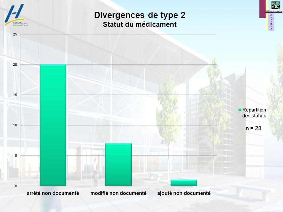 M e d R e c M e d R e c CH de Lunéville Divergences de type 2 Statut du médicament n = 28