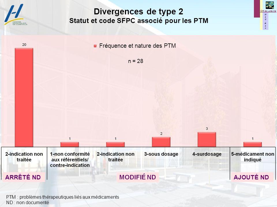 M e d R e c M e d R e c CH de Lunéville ARRÊTÉ NDAJOUTÉ ND Divergences de type 2 Statut et code SFPC associé pour les PTM PTM : problèmes thérapeutiques liés aux médicaments ND : non documenté Fréquence et nature des PTM n = 28