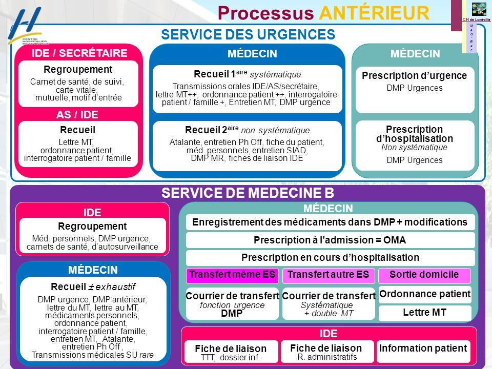 M e d R e c M e d R e c CH de Lunéville Processus ANTÉRIEUR Regroupement Carnet de santé, de suivi, carte vitale, mutuelle, motif dentrée Recueil Lett