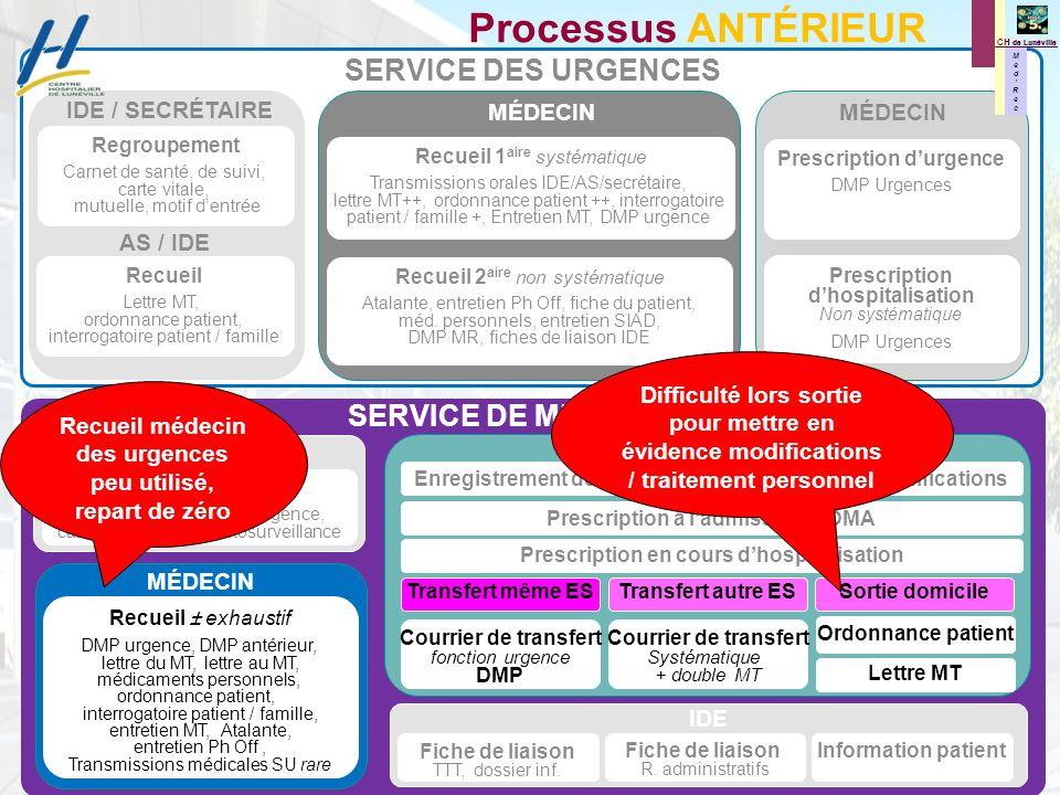 M e d R e c M e d R e c CH de Lunéville PROCESSUS ACTUEL avec MedRec à ladmission