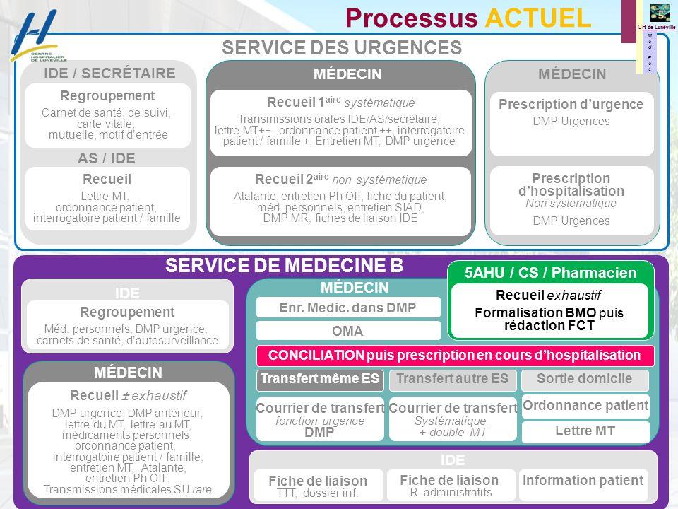 M e d R e c M e d R e c CH de Lunéville Processus ACTUEL Regroupement Carnet de santé, de suivi, carte vitale, mutuelle, motif dentrée Recueil Lettre