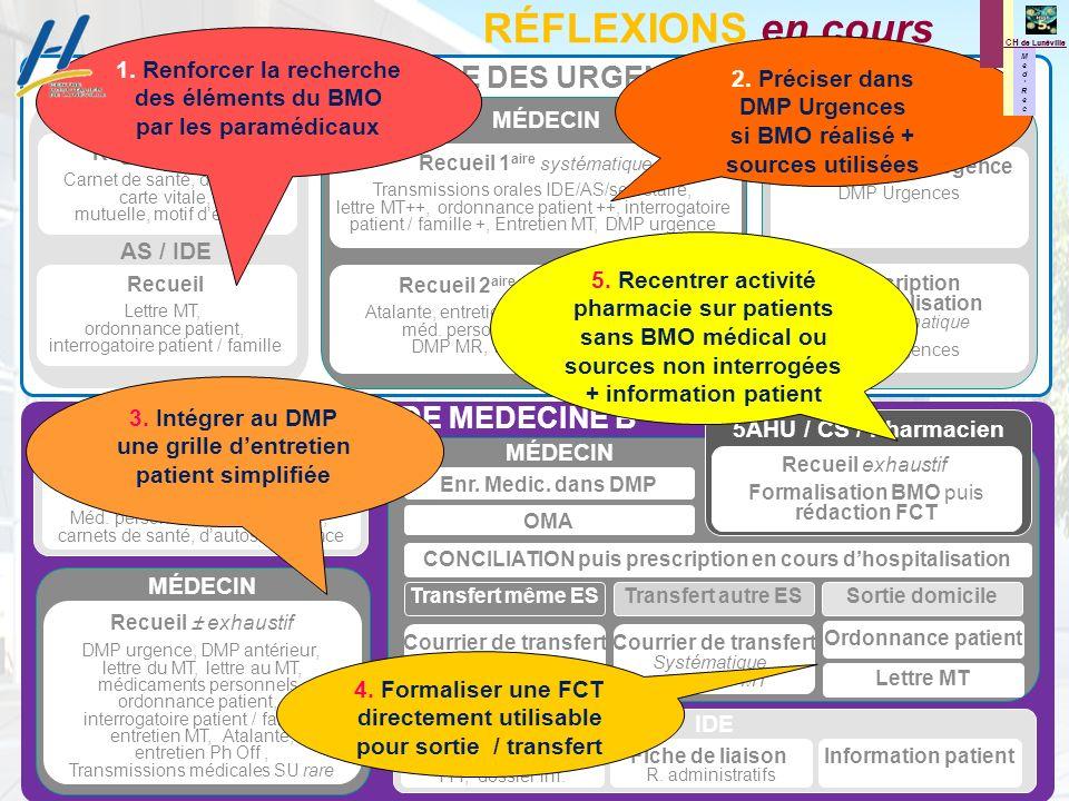 M e d R e c M e d R e c CH de Lunéville RÉFLEXIONS en cours Regroupement Carnet de santé, de suivi, carte vitale, mutuelle, motif dentrée Recueil Lett