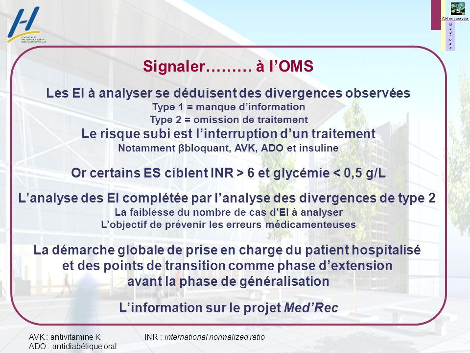 M e d R e c M e d R e c CH de Lunéville Signaler……… à lOMS Les EI à analyser se déduisent des divergences observées Type 1 = manque dinformation Type