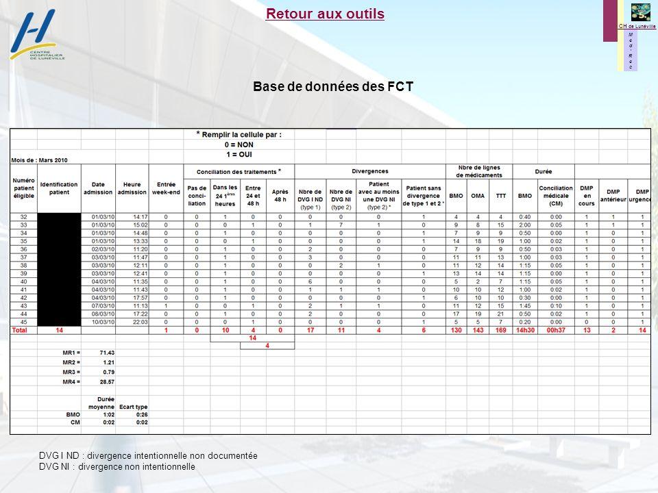 M e d R e c M e d R e c CH de Lunéville Retour aux outils Base de données des FCT DVG I ND : divergence intentionnelle non documentée DVG NI : diverge