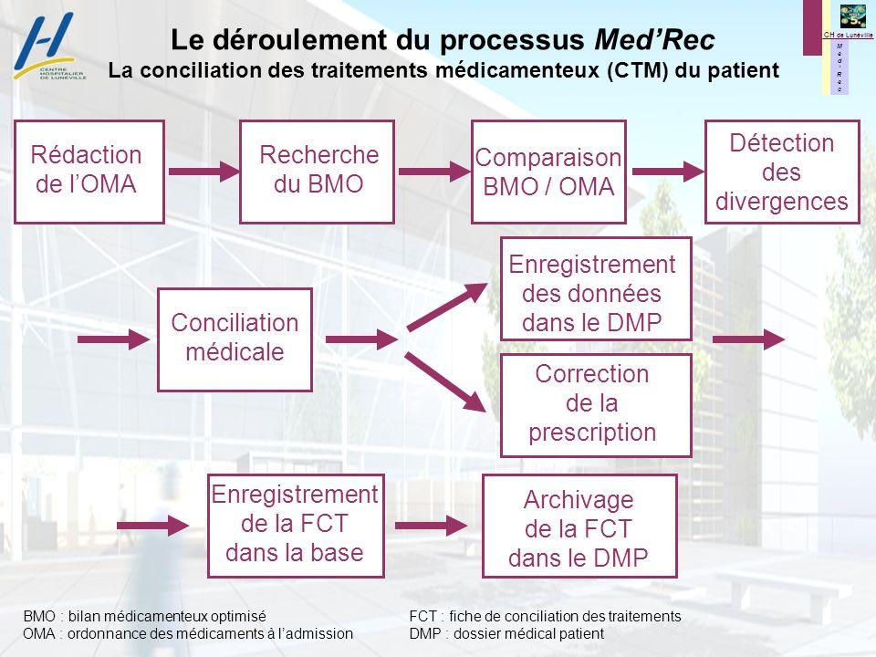 M e d R e c M e d R e c CH de Lunéville Le déroulement du processus MedRec La conciliation des traitements médicamenteux (CTM) du patient Recherche du BMO Rédaction de lOMA Comparaison BMO / OMA Enregistrement de la FCT dans la base Archivage de la FCT dans le DMP Conciliation médicale Détection des divergences Enregistrement des données dans le DMP Correction de la prescription BMO : bilan médicamenteux optimiséFCT : fiche de conciliation des traitements OMA : ordonnance des médicaments à ladmissionDMP : dossier médical patient