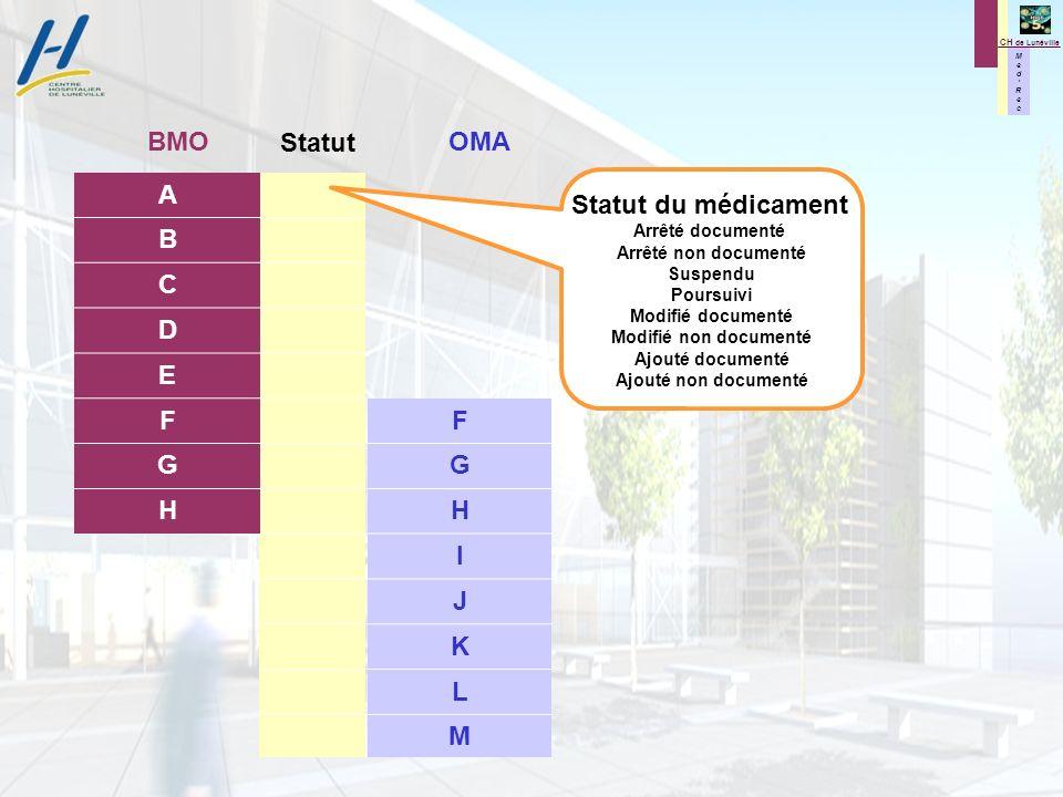 M e d R e c M e d R e c CH de Lunéville Statut A B C D E F G H F G H I J K L M OMABMO Statut du médicament Arrêté documenté Arrêté non documenté Suspe