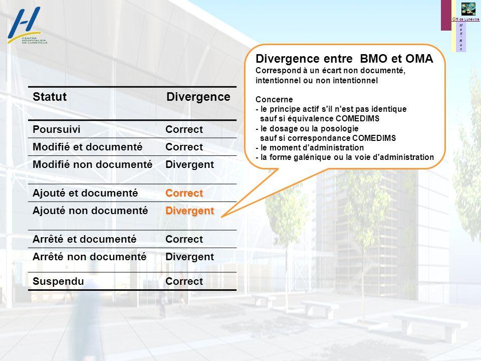 M e d R e c M e d R e c CH de Lunéville StatutDivergence PoursuiviCorrect Modifié et documentéCorrect Modifié non documentéDivergent Ajouté et documen