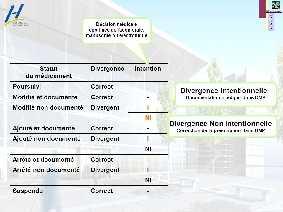 M e d R e c M e d R e c CH de Lunéville Statut du médicament DivergenceIntention PoursuiviCorrect- Modifié et documentéCorrect- Modifié non documentéD