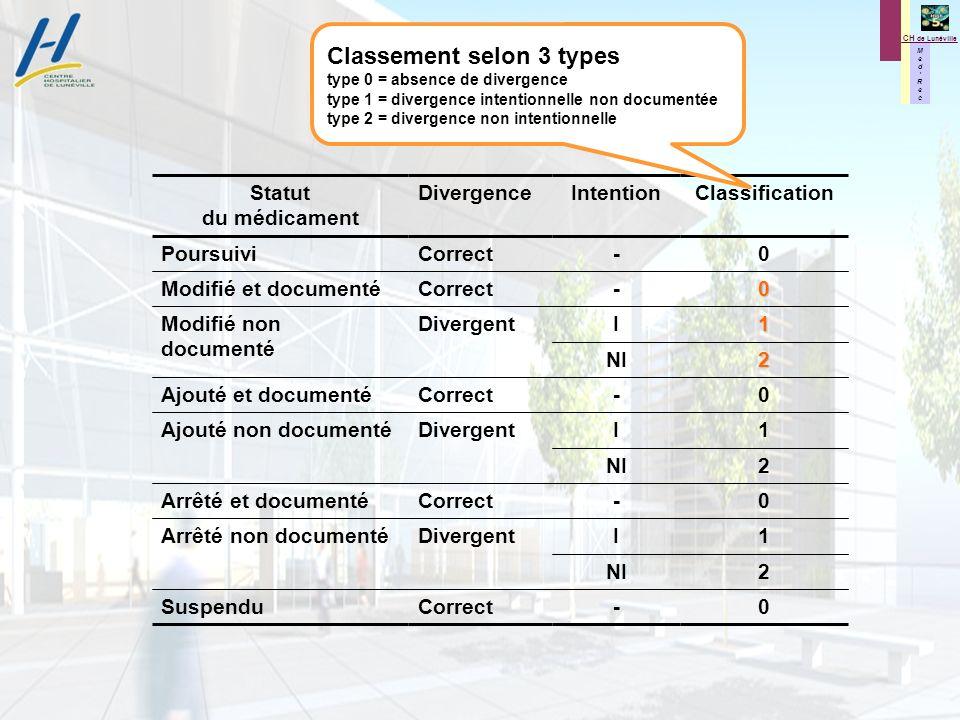 M e d R e c M e d R e c CH de Lunéville Statut du médicament DivergenceIntentionClassification PoursuiviCorrect-0 Modifié et documentéCorrect-0 Modifié non documenté DivergentI1 NI2 Ajouté et documentéCorrect-0 Ajouté non documentéDivergentI1 NI2 Arrêté et documentéCorrect-0 Arrêté non documentéDivergentI1 NI2 SuspenduCorrect-0 Classement selon 3 types type 0 = absence de divergence type 1 = divergence intentionnelle non documentée type 2 = divergence non intentionnelle