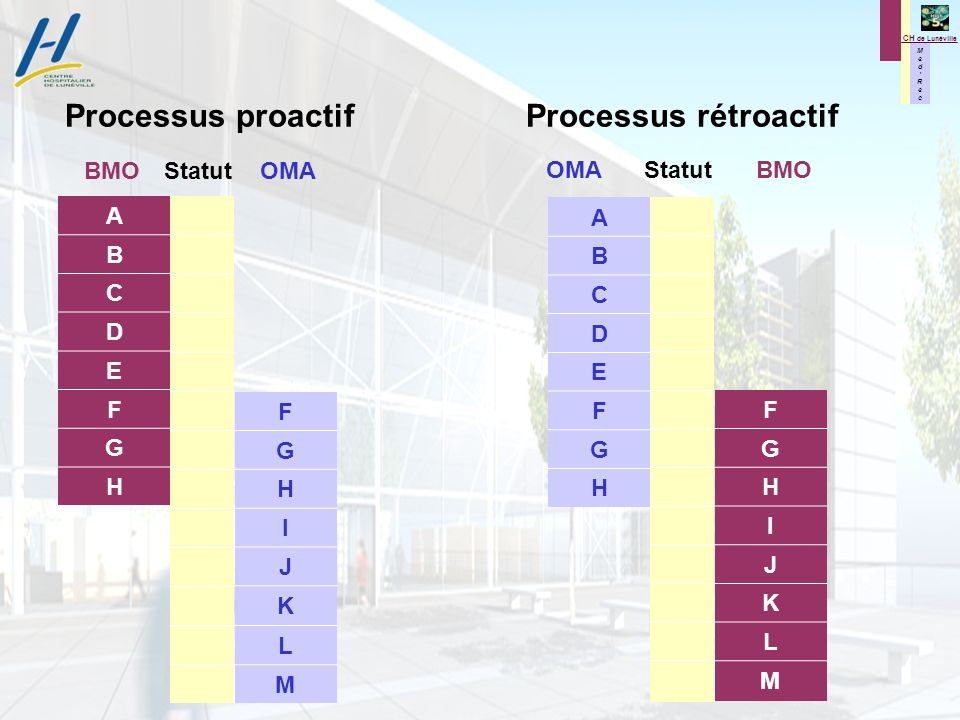 M e d R e c M e d R e c CH de Lunéville Statut A B C D E F G H F G H I J K L M OMABMO Statut F G H I J K L M A B C D E F G H OMABMO Processus proactifProcessus rétroactif
