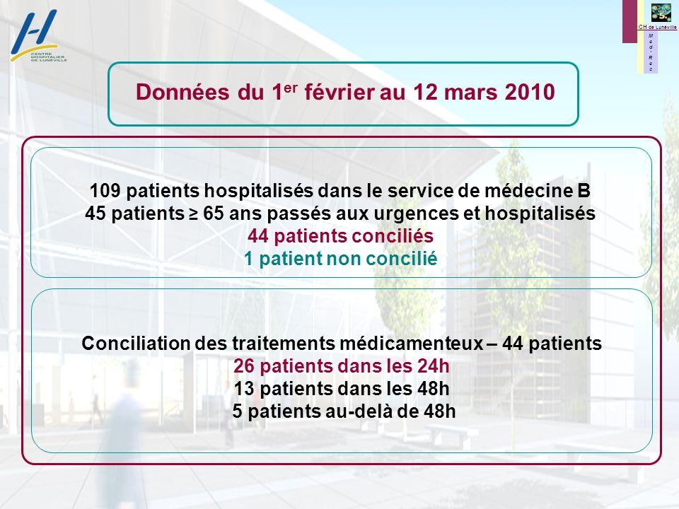 M e d R e c M e d R e c CH de Lunéville Conciliation des traitements médicamenteux – 44 patients 26 patients dans les 24h 13 patients dans les 48h 5 p